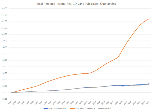 Real Personal Income, Real GDP, and Real Public Debt